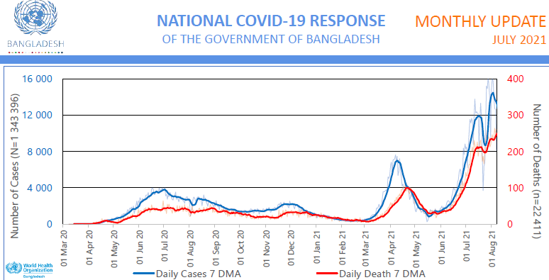 Bangladesh Preparedness and Response Plan: COVID-19 Monthly SITREP: July 2021