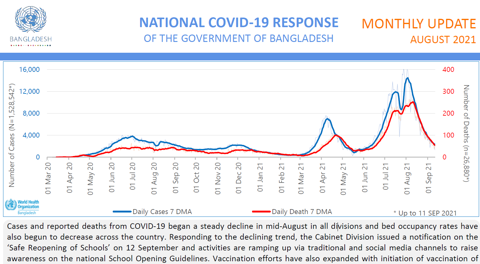 Bangladesh Preparedness and Response Plan: COVID-19 Monthly SITREP: August 2021